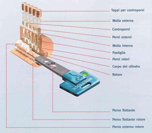 serrature-Giuliato-servizi-Treviso-2